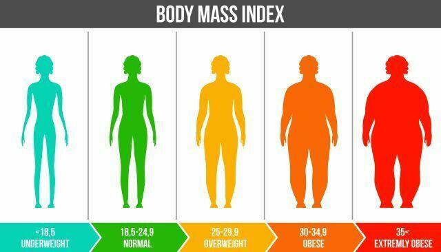 IMC - indicele de masa corporala